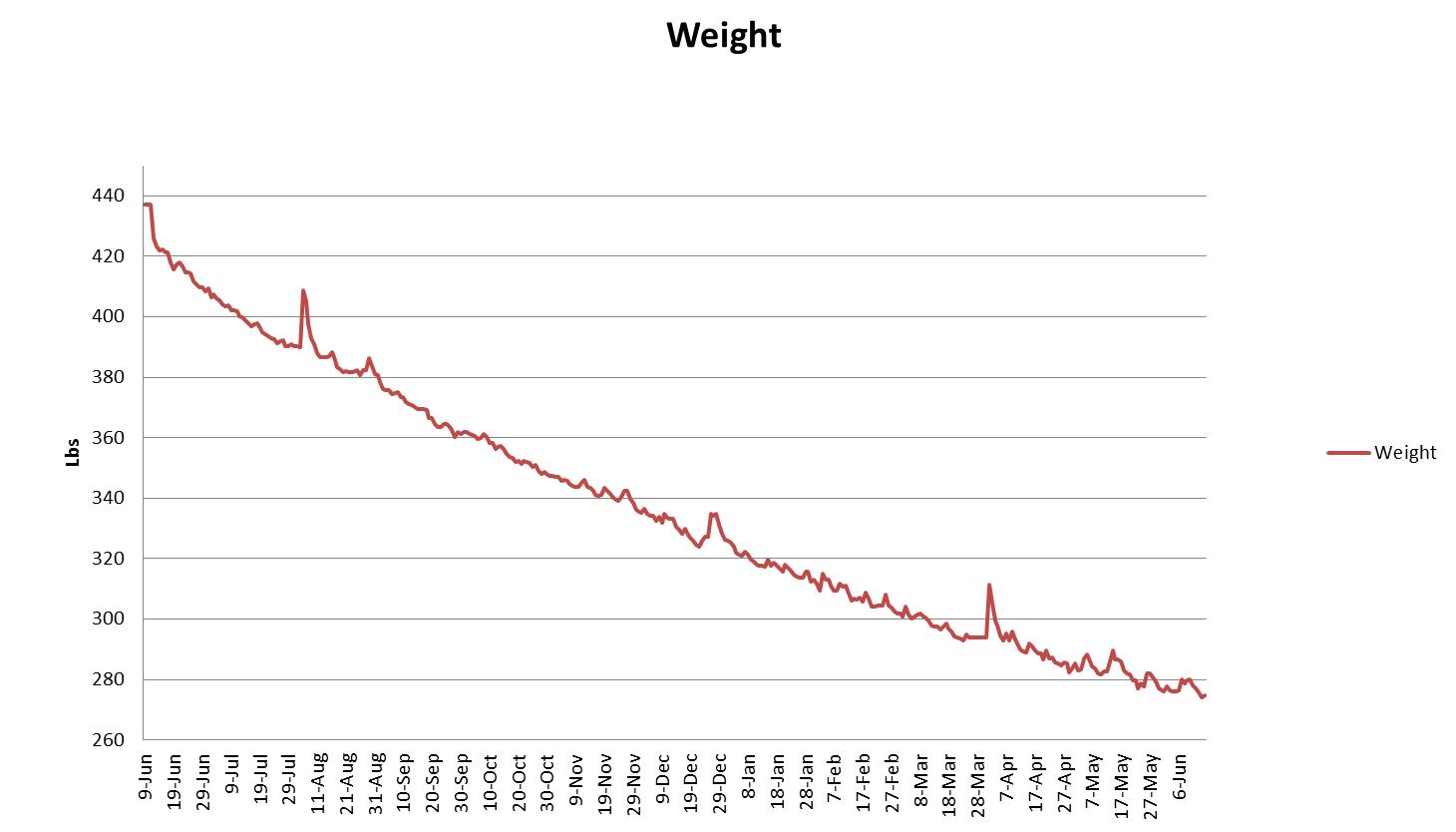 Dr quinn weight loss reviews